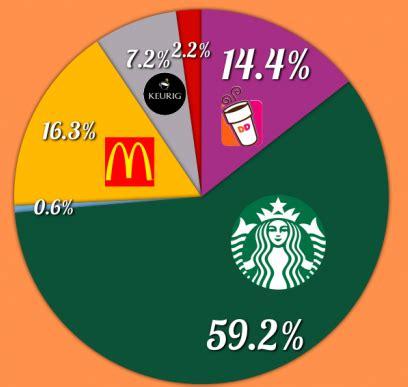 Coffee Cup Market - Research Corridor